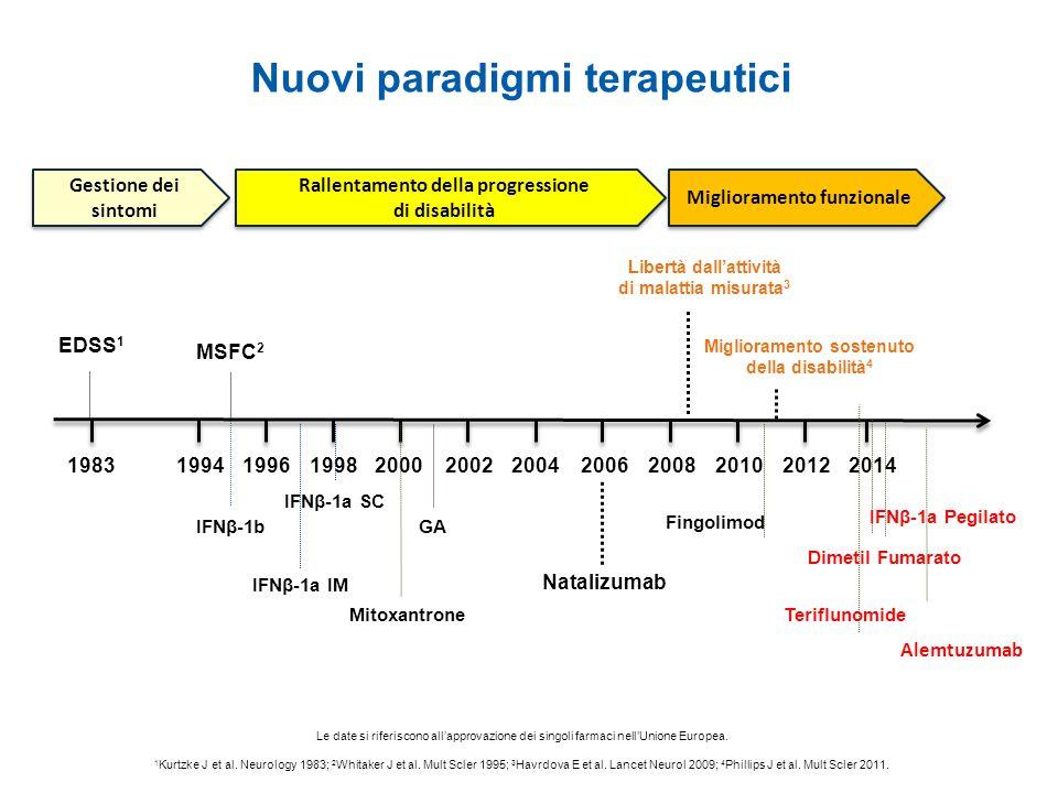 Nuovi paradigmi terapeutici IFNβ-1a IM IFNβ-1a SC IFNβ-1bGA Natalizumab EDSS 1 MSFC 2 Libertà dall'attività di malattia misurata 3 Miglioramento soste
