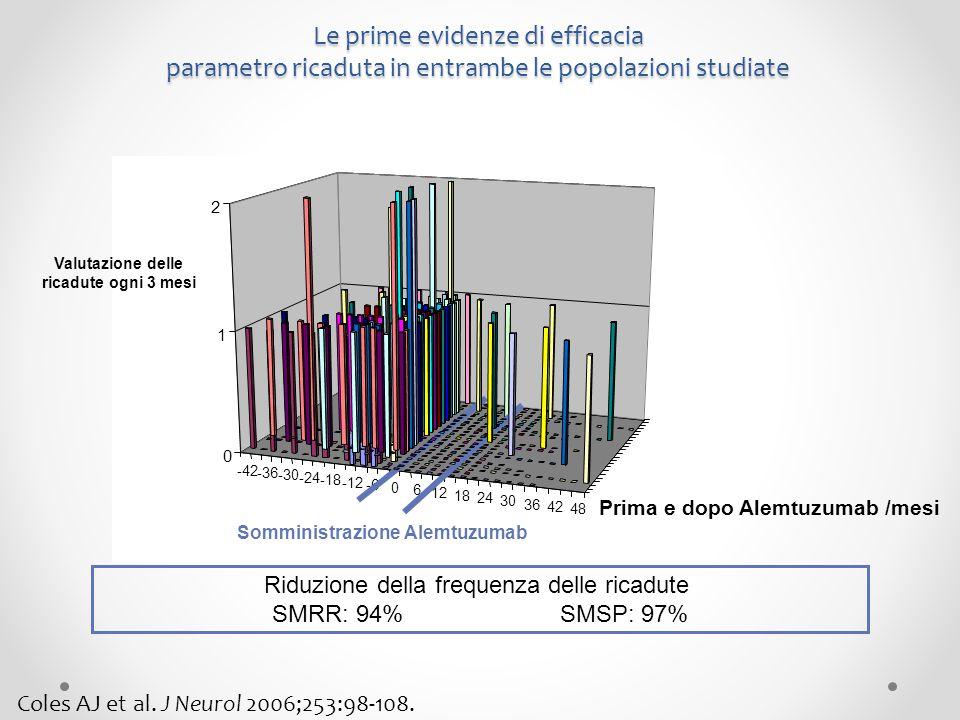 Le prime evidenze di efficacia parametro ricaduta in entrambe le popolazioni studiate Riduzione della frequenza delle ricadute SMRR: 94%SMSP: 97% Valu