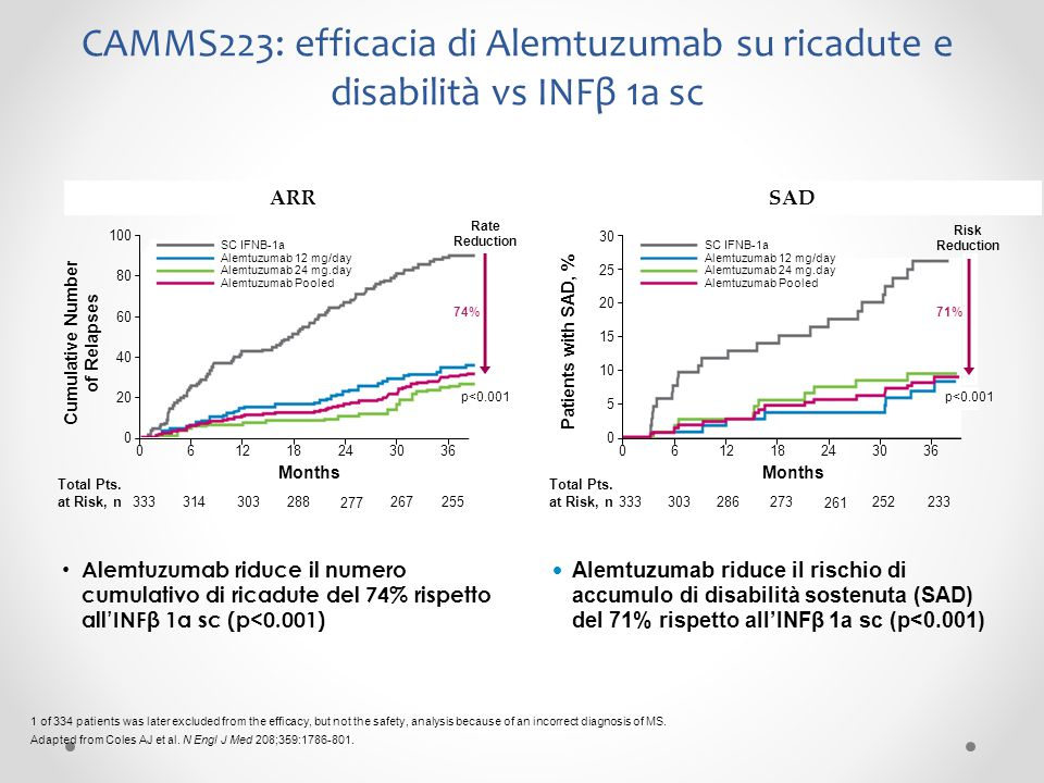 CAMMS223: efficacia di Alemtuzumab su ricadute e disabilità vs INFβ 1a sc 25 30 20 15 10 5 0 Alemtuzumab riduce il numero cumulativo di ricadute del 7