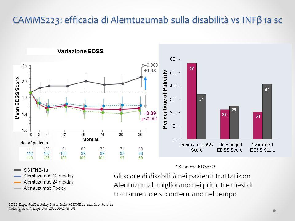 CAMMS223: efficacia di Alemtuzumab sulla disabilità vs INFβ 1a sc SC IFNB-1a Alemtuzumab 12 mg/day Alemtuzumab 24 mg/day Alemtuzumab Pooled EDSS=Expan