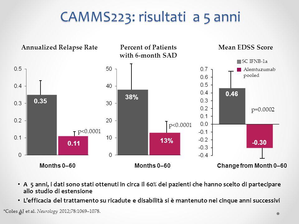 CAMMS223: risultati a 5 anni A 5 anni, i dati sono stati ottenuti in circa il 60% dei pazienti che hanno scelto di partecipare allo studio di estensio