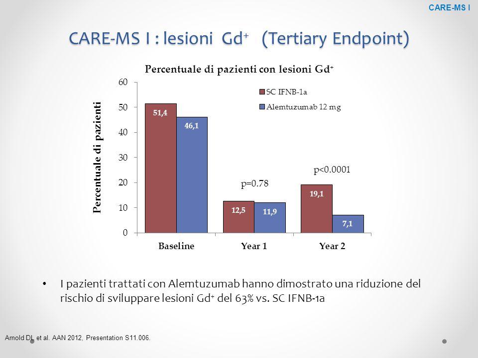 CARE-MS I : lesioni Gd + (Tertiary Endpoint) p=0.78 p<0.0001 Percentuale di pazienti con lesioni Gd + Arnold DL et al. AAN 2012, Presentation S11.006.