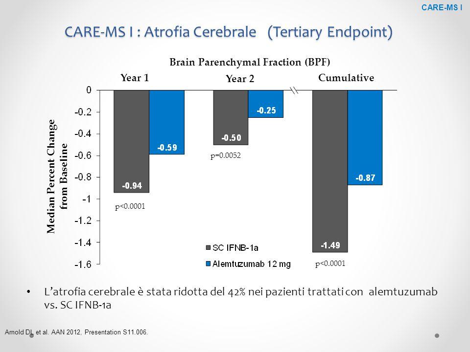 CARE-MS I : Atrofia Cerebrale (Tertiary Endpoint) L'atrofia cerebrale è stata ridotta del 42% nei pazienti trattati con alemtuzumab vs. SC IFNB-1a p<0