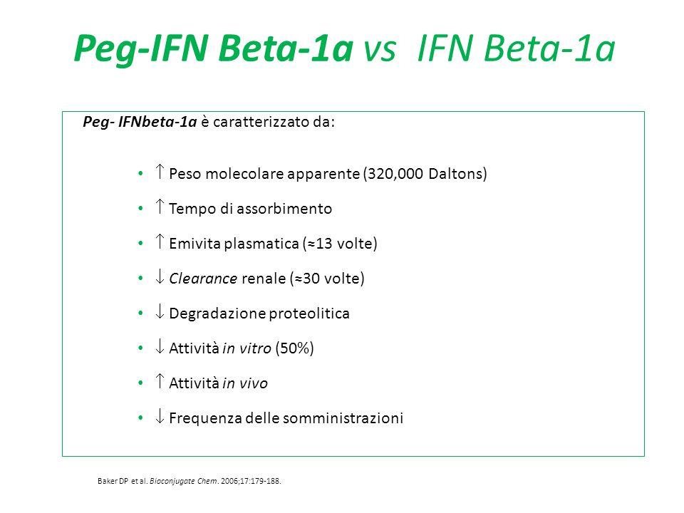 Peg-IFN Beta-1a vs IFN Beta-1a Peg- IFNbeta-1a è caratterizzato da:  Peso molecolare apparente (320,000 Daltons)  Tempo di assorbimento  Emivita pl