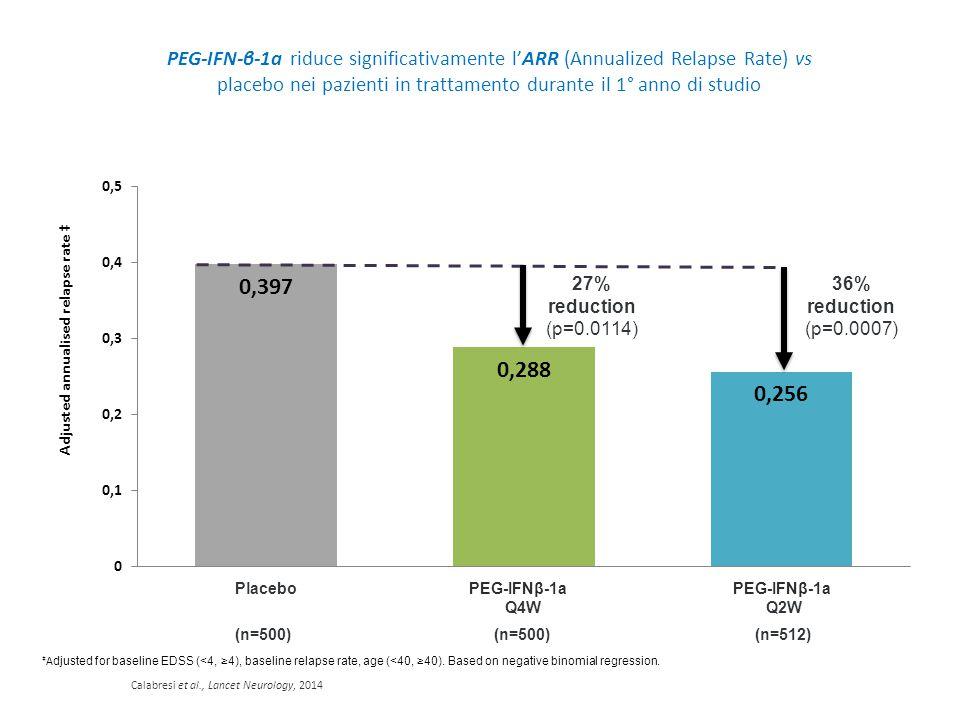 PEG-IFN-β-1a riduce significativamente l'ARR (Annualized Relapse Rate) vs placebo nei pazienti in trattamento durante il 1° anno di studio ‡ A djusted