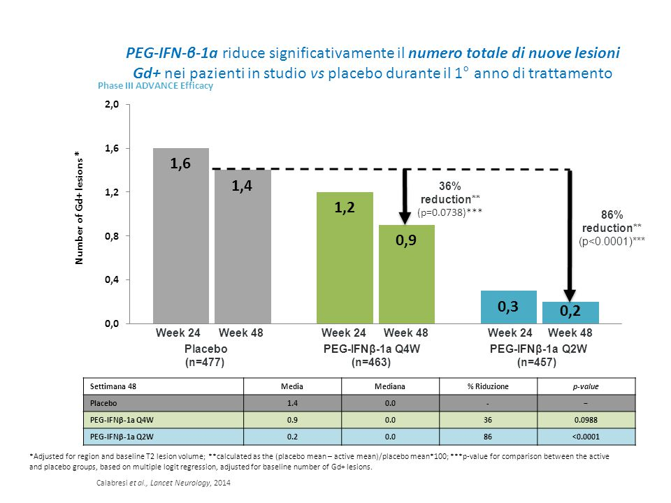 Placebo (n=477) PEG-IFNβ-1a Q4W (n=463) PEG-IFNβ-1a Q2W (n=457) *Adjusted for region and baseline T2 lesion volume; **calculated as the (placebo mean – active mean)/placebo mean*100; ***p-value for comparison between the active and placebo groups, based on multiple logit regression, adjusted for baseline number of Gd+ lesions.