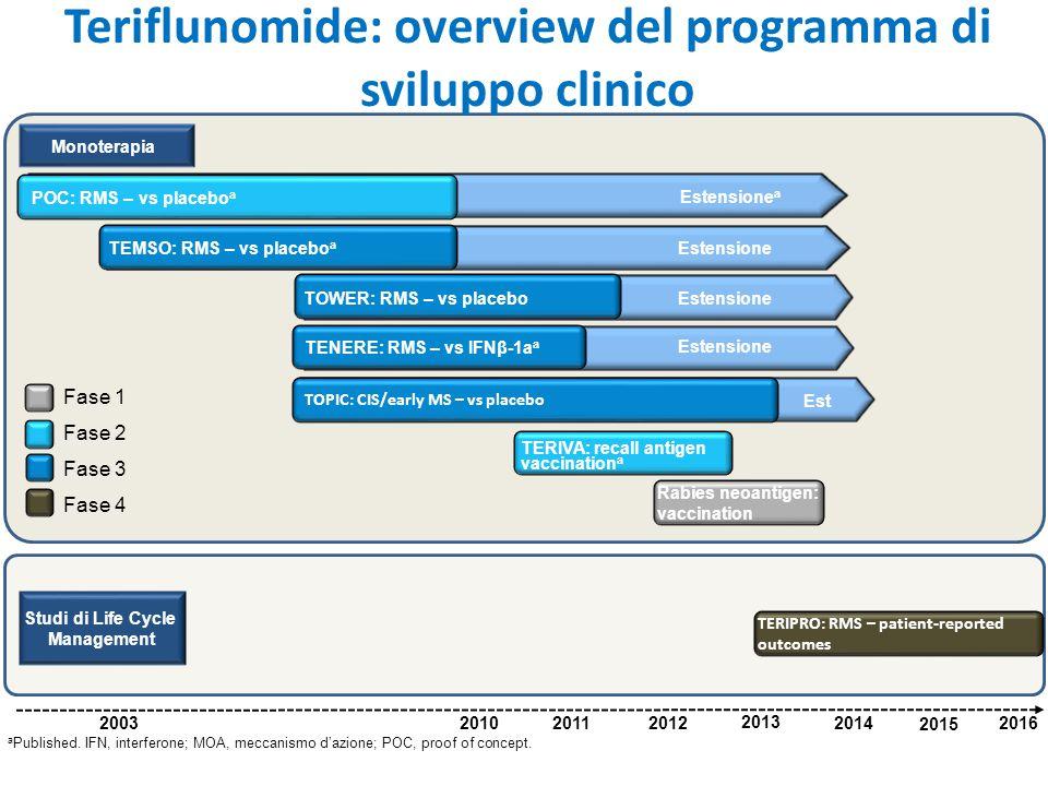 Teriflunomide: overview del programma di sviluppo clinico a Published. IFN, interferone; MOA, meccanismo d'azione; POC, proof of concept. Monoterapia