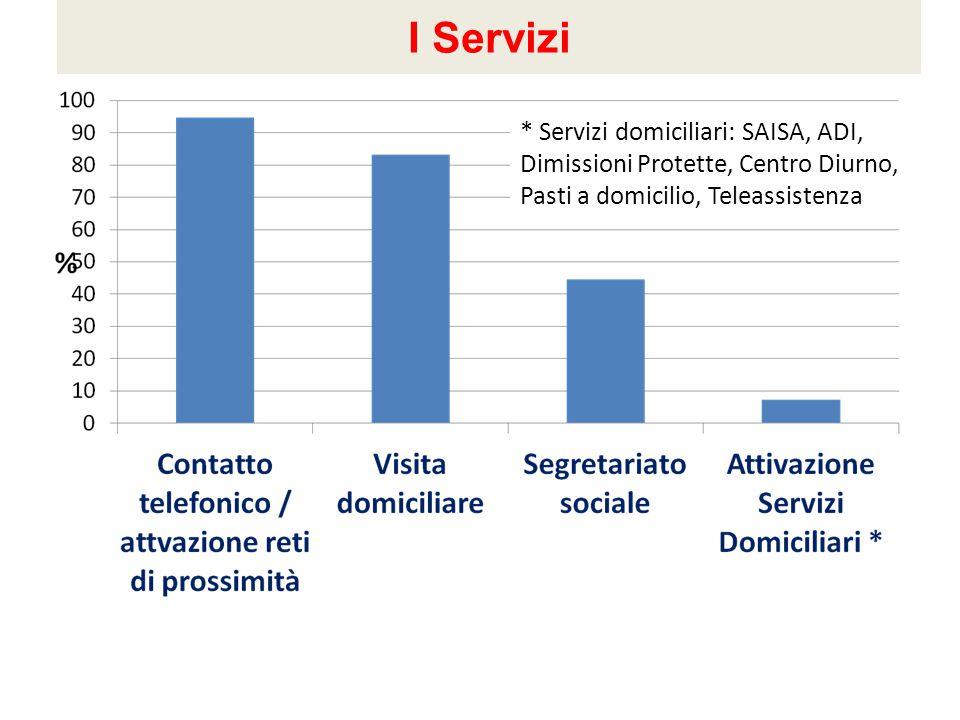 I Servizi * Servizi domiciliari: SAISA, ADI, Dimissioni Protette, Centro Diurno, Pasti a domicilio, Teleassistenza