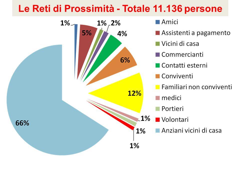 Le Reti di Prossimità - Totale 11.136 persone