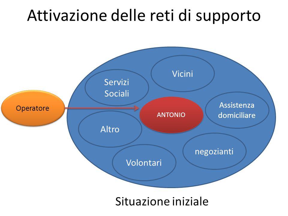 Attivazione delle reti di supporto Servizi Sociali Volontari Assistenza domiciliare Vicini negozianti Altro ANTONIO Operatore Situazione iniziale