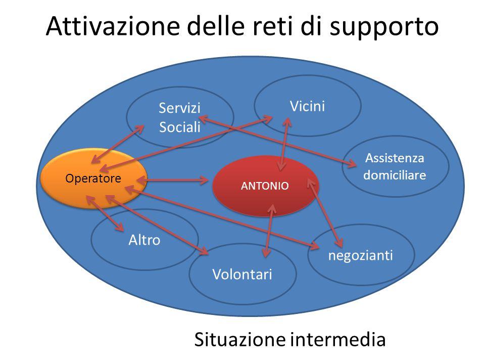 Attivazione delle reti di supporto Servizi Sociali Volontari Assistenza domiciliare Vicini negozianti Altro ANTONIO Operatore Situazione intermedia