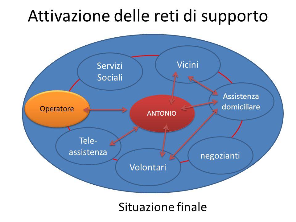 Attivazione delle reti di supporto ANTONIO Situazione finale Servizi Sociali Vicini Assistenza domiciliare negozianti Volontari Tele- assistenza Operatore