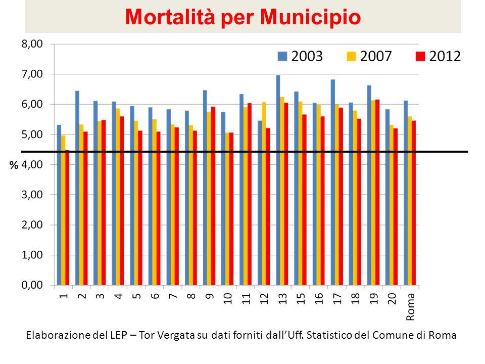 Mortalità per Municipio Elaborazione del LEP – Tor Vergata su dati forniti dall'Uff. Statistico del Comune di Roma