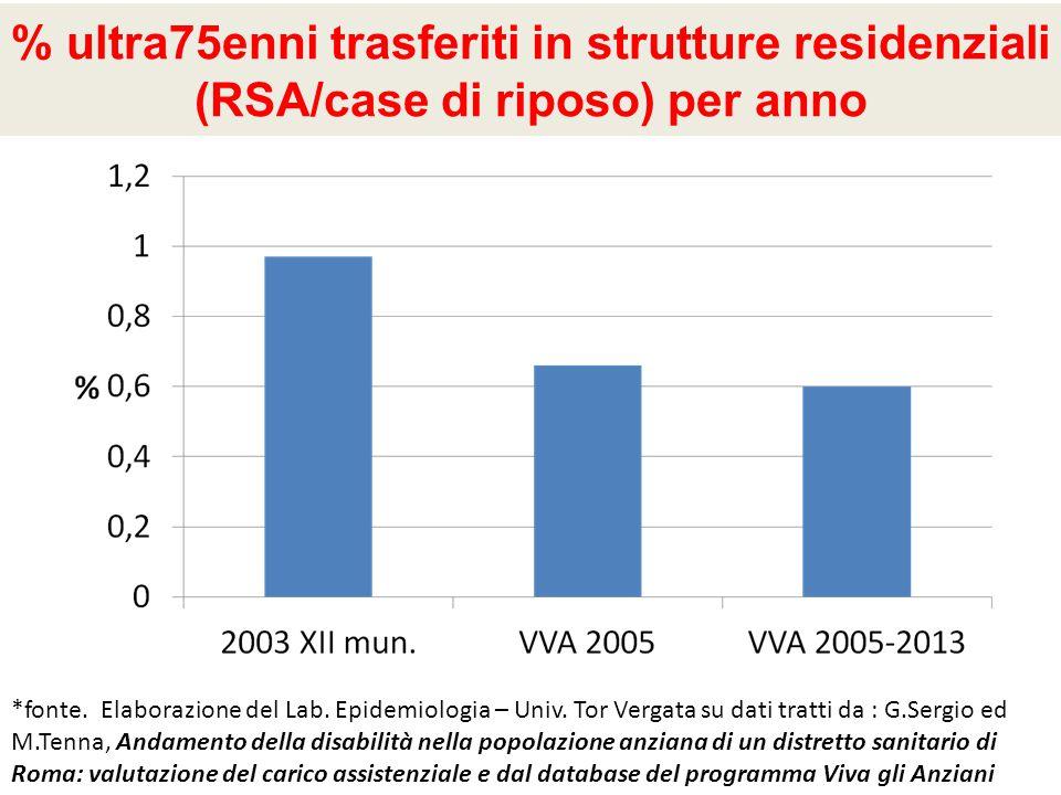% ultra75enni trasferiti in strutture residenziali (RSA/case di riposo) per anno *fonte. Elaborazione del Lab. Epidemiologia – Univ. Tor Vergata su da