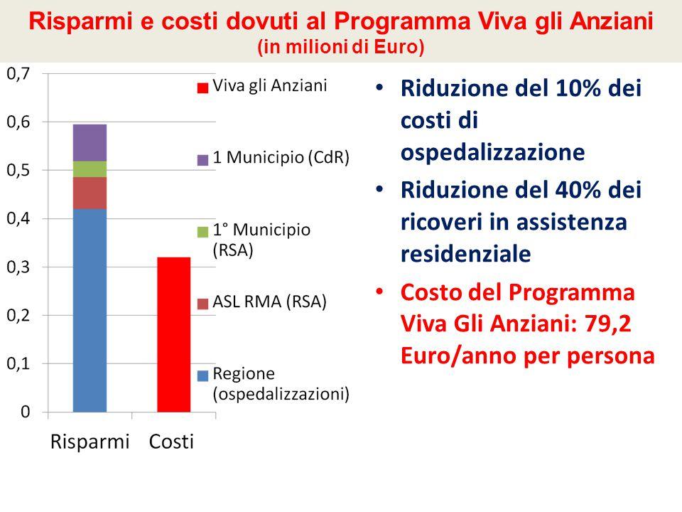 Risparmi e costi dovuti al Programma Viva gli Anziani (in milioni di Euro) Riduzione del 10% dei costi di ospedalizzazione Riduzione del 40% dei ricoveri in assistenza residenziale Costo del Programma Viva Gli Anziani: 79,2 Euro/anno per persona