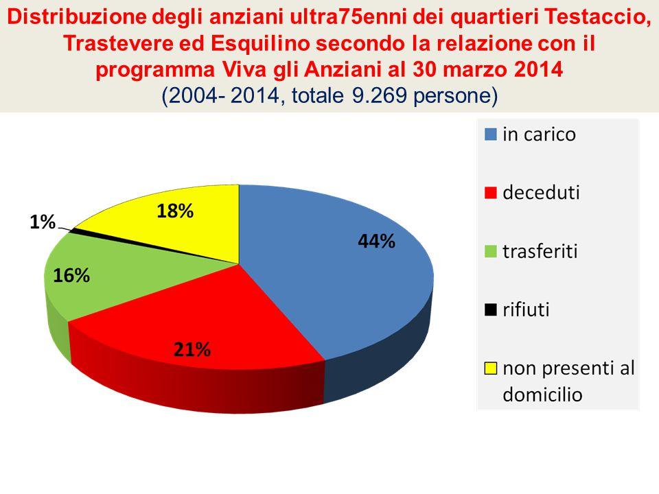 Distribuzione degli anziani ultra75enni dei quartieri Testaccio, Trastevere ed Esquilino secondo la relazione con il programma Viva gli Anziani al 30 marzo 2014 (2004- 2014, totale 9.269 persone)