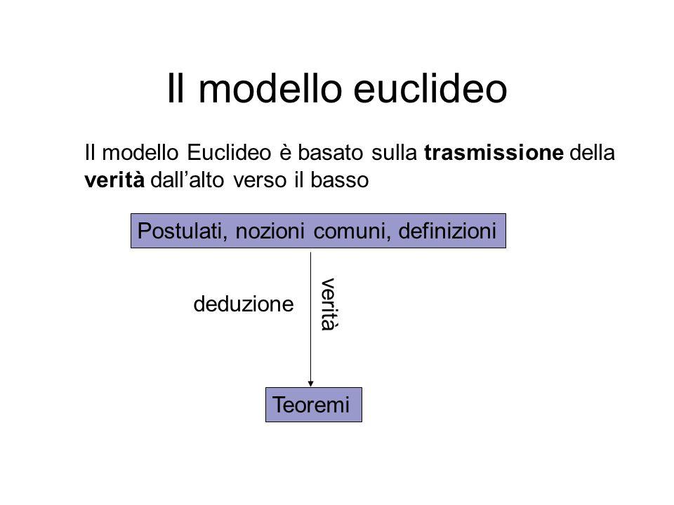 Il modello euclideo Postulati, nozioni comuni, definizioni Teoremi deduzione verità Il modello Euclideo è basato sulla trasmissione della verità dall'