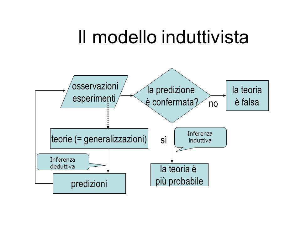 Il modello induttivista osservazioni esperimenti teorie (= generalizzazioni) predizioni la predizione è confermata? la teoria è più probabile la teori