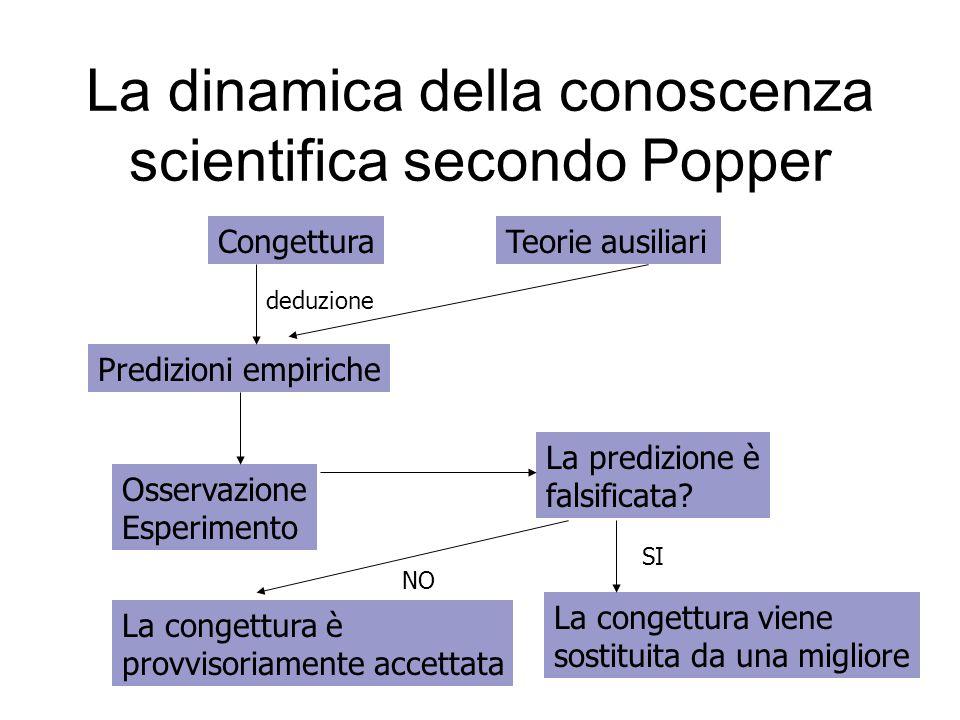 La dinamica della conoscenza scientifica secondo Popper CongetturaTeorie ausiliari Predizioni empiriche Osservazione Esperimento La predizione è falsi