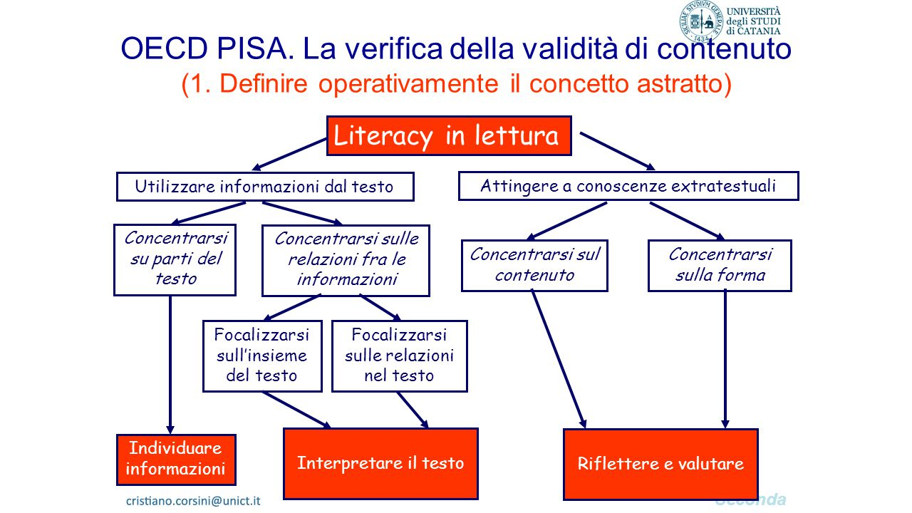 Seconda parte OECD PISA. La verifica della validità di contenuto (1. Definire operativamente il concetto astratto) Literacy in lettura Utilizzare info