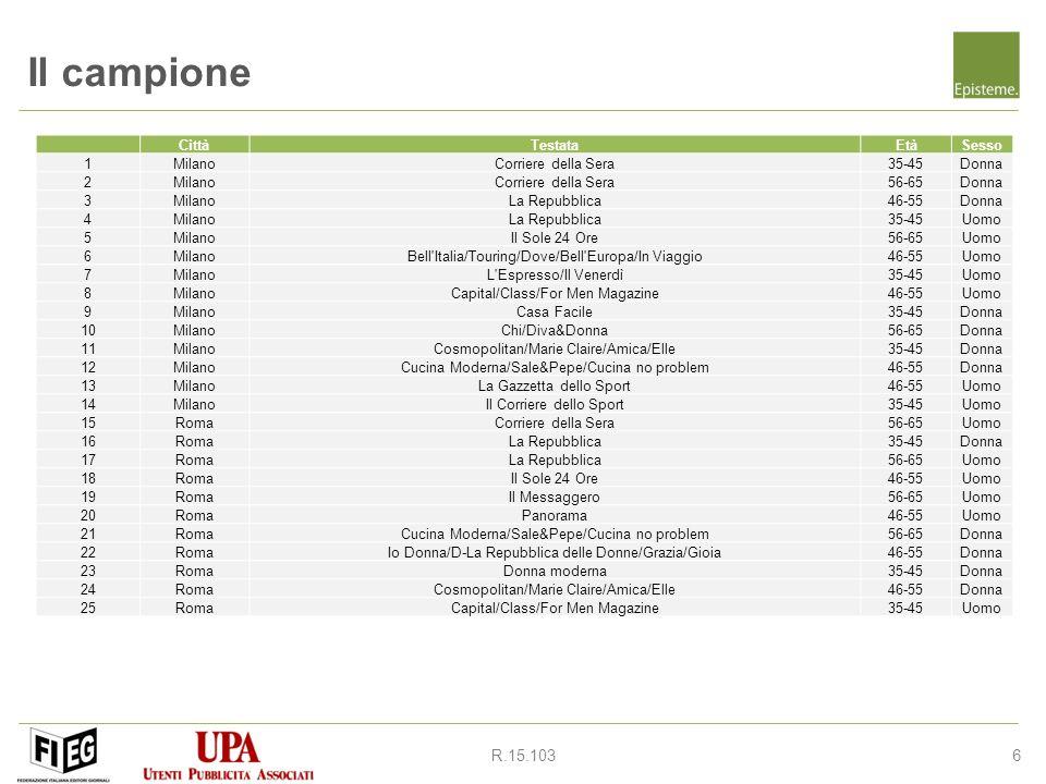 6R.15.103 Il campione CittàTestataEtàSesso 1MilanoCorriere della Sera35-45Donna 2MilanoCorriere della Sera56-65Donna 3MilanoLa Repubblica46-55Donna 4MilanoLa Repubblica35-45Uomo 5MilanoIl Sole 24 Ore56-65Uomo 6MilanoBell Italia/Touring/Dove/Bell Europa/In Viaggio46-55Uomo 7MilanoL Espresso/Il Venerdì35-45Uomo 8MilanoCapital/Class/For Men Magazine46-55Uomo 9MilanoCasa Facile35-45Donna 10MilanoChi/Diva&Donna56-65Donna 11MilanoCosmopolitan/Marie Claire/Amica/Elle35-45Donna 12MilanoCucina Moderna/Sale&Pepe/Cucina no problem46-55Donna 13MilanoLa Gazzetta dello Sport46-55Uomo 14MilanoIl Corriere dello Sport35-45Uomo 15RomaCorriere della Sera56-65Uomo 16RomaLa Repubblica35-45Donna 17RomaLa Repubblica56-65Uomo 18RomaIl Sole 24 Ore46-55Uomo 19RomaIl Messaggero56-65Uomo 20RomaPanorama46-55Uomo 21RomaCucina Moderna/Sale&Pepe/Cucina no problem56-65Donna 22RomaIo Donna/D-La Repubblica delle Donne/Grazia/Gioia46-55Donna 23RomaDonna moderna35-45Donna 24RomaCosmopolitan/Marie Claire/Amica/Elle46-55Donna 25RomaCapital/Class/For Men Magazine35-45Uomo