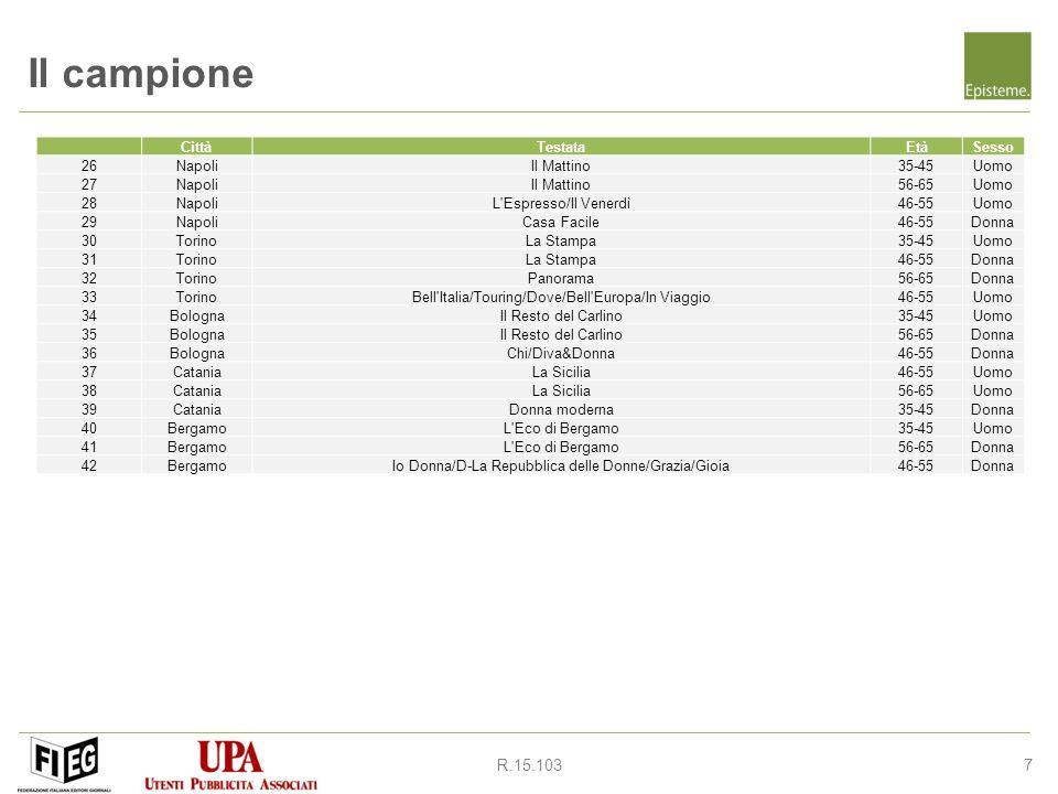 7R.15.103 Il campione CittàTestataEtàSesso 26NapoliIl Mattino35-45Uomo 27NapoliIl Mattino56-65Uomo 28NapoliL Espresso/Il Venerdì46-55Uomo 29NapoliCasa Facile46-55Donna 30TorinoLa Stampa35-45Uomo 31TorinoLa Stampa46-55Donna 32TorinoPanorama56-65Donna 33TorinoBell Italia/Touring/Dove/Bell Europa/In Viaggio46-55Uomo 34BolognaIl Resto del Carlino35-45Uomo 35BolognaIl Resto del Carlino56-65Donna 36BolognaChi/Diva&Donna46-55Donna 37CataniaLa Sicilia46-55Uomo 38CataniaLa Sicilia56-65Uomo 39CataniaDonna moderna35-45Donna 40BergamoL Eco di Bergamo35-45Uomo 41BergamoL Eco di Bergamo56-65Donna 42BergamoIo Donna/D-La Repubblica delle Donne/Grazia/Gioia46-55Donna