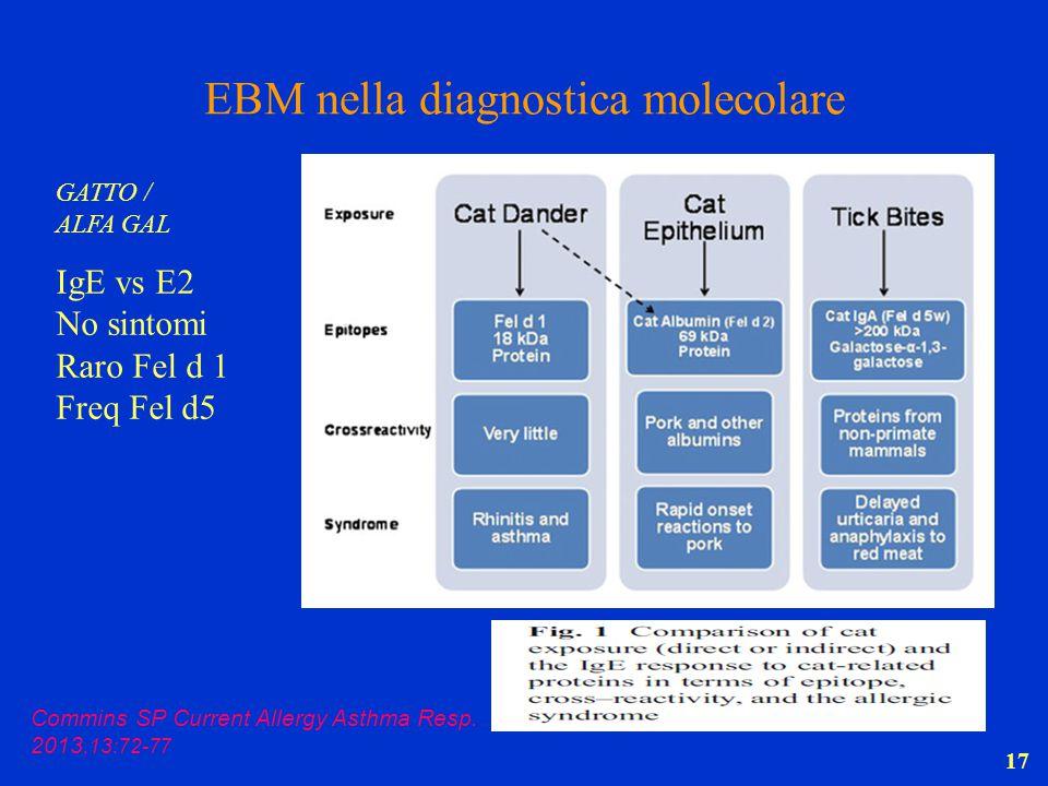 17 EBM nella diagnostica molecolare GATTO / ALFA GAL IgE vs E2 No sintomi Raro Fel d 1 Freq Fel d5 Commins SP Current Allergy Asthma Resp. 2013,13:72-