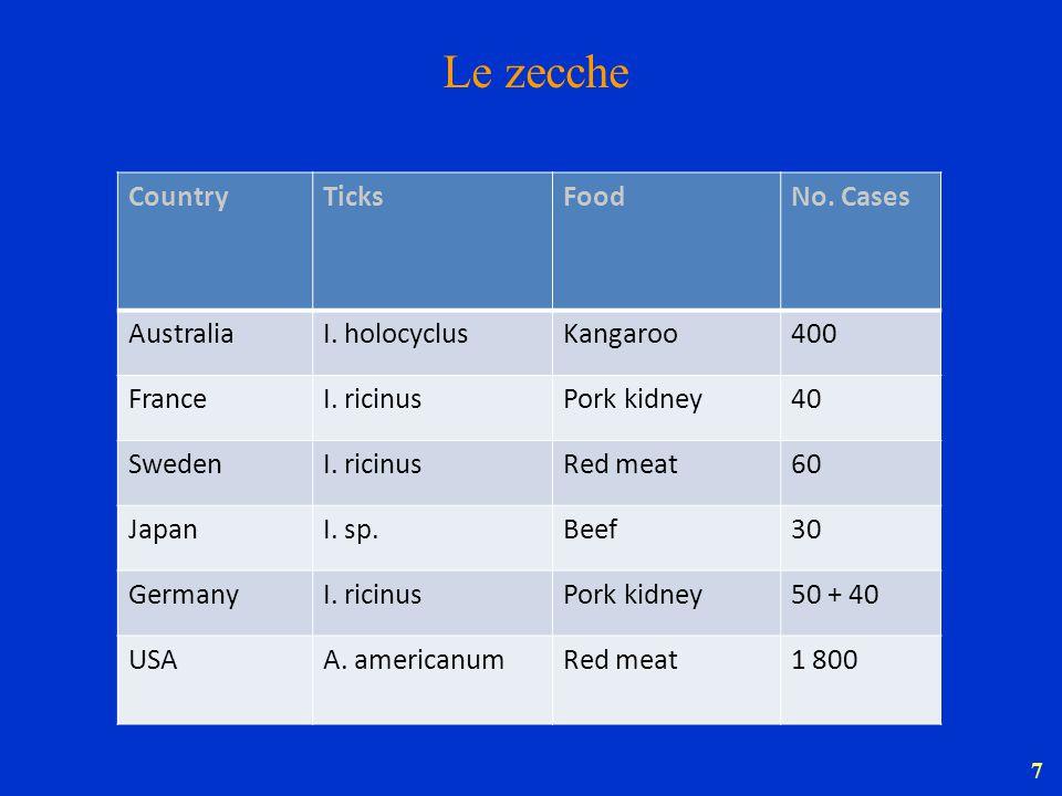 7 CountryTicksFoodNo. Cases AustraliaI. holocyclusKangaroo400 FranceI. ricinusPork kidney40 SwedenI. ricinusRed meat60 JapanI. sp.Beef30 GermanyI. ric
