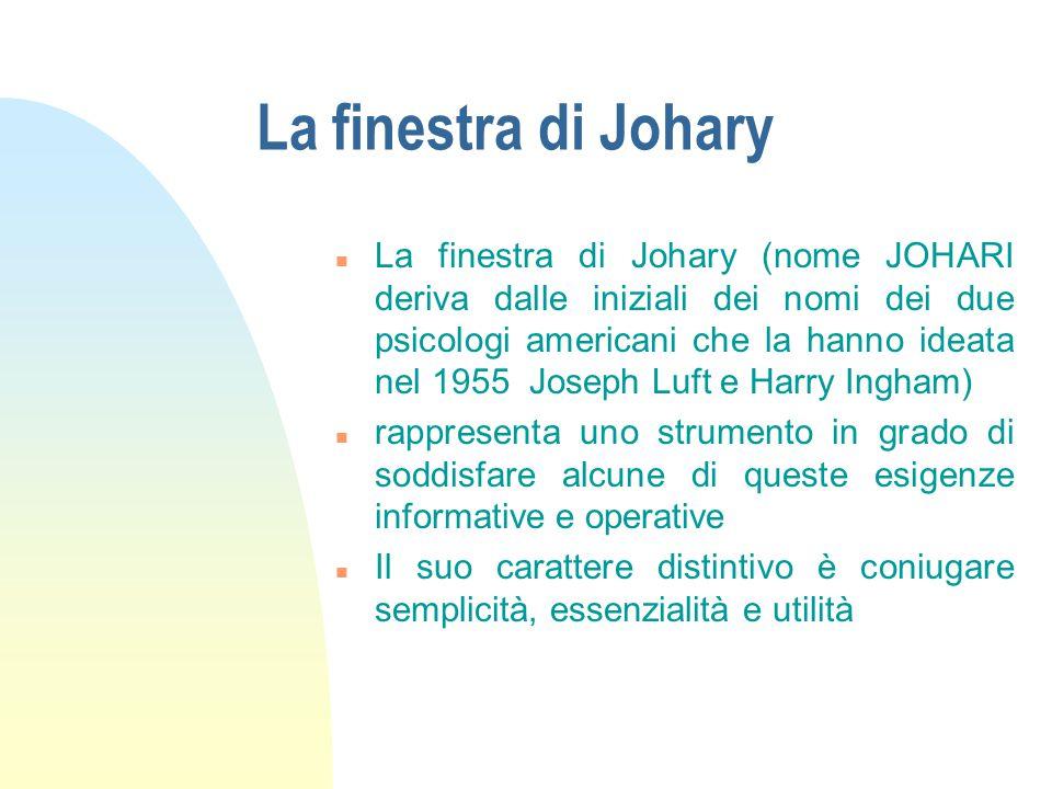 La finestra di Johary n La finestra di Johary (nome JOHARI deriva dalle iniziali dei nomi dei due psicologi americani che la hanno ideata nel 1955 Joseph Luft e Harry Ingham) n rappresenta uno strumento in grado di soddisfare alcune di queste esigenze informative e operative n Il suo carattere distintivo è coniugare semplicità, essenzialità e utilità
