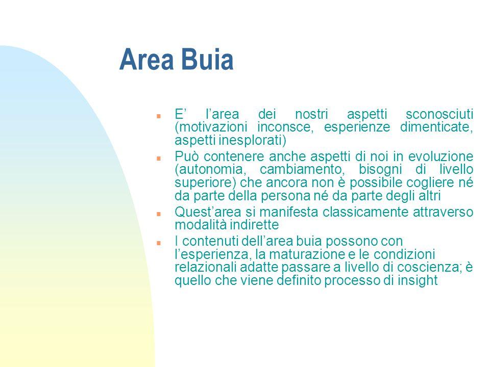 Area Buia n E' l'area dei nostri aspetti sconosciuti (motivazioni inconsce, esperienze dimenticate, aspetti inesplorati) n Può contenere anche aspetti
