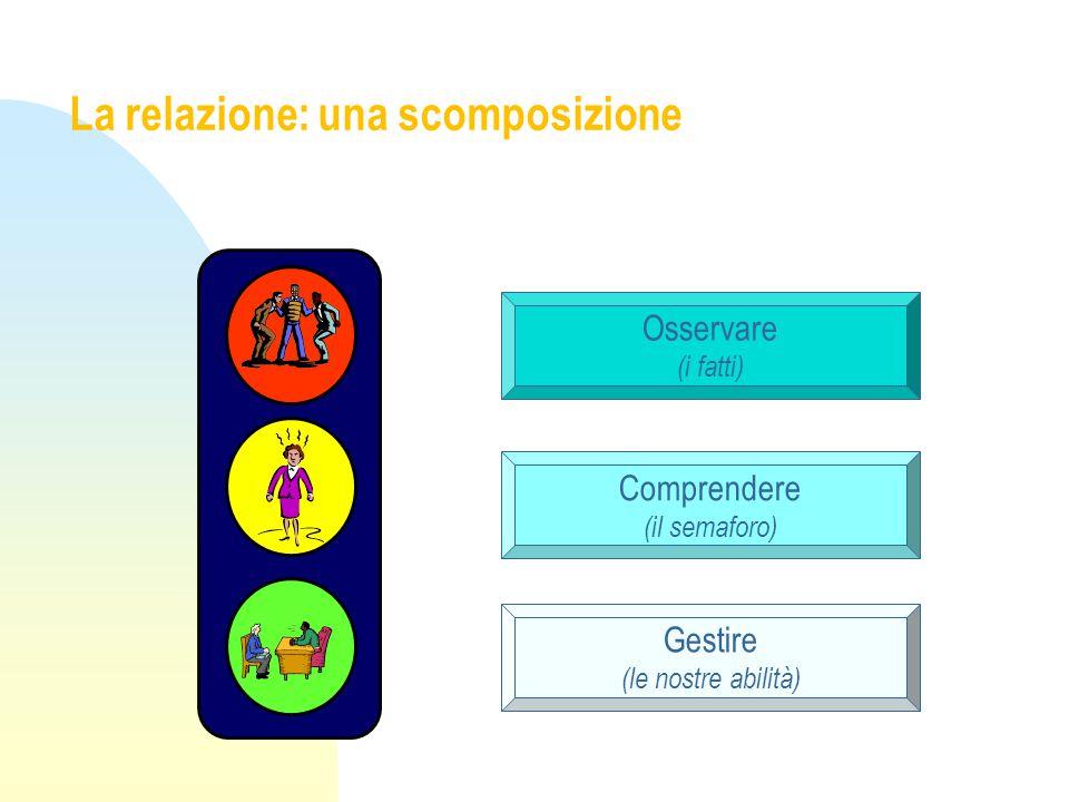 La relazione: una scomposizione Osservare (i fatti) Comprendere (il semaforo) Gestire (le nostre abilità)
