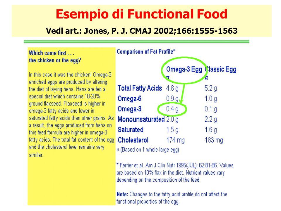Esempio di Functional Food Vedi art.: Jones, P. J. CMAJ 2002;166:1555-1563