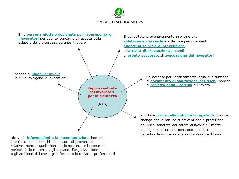 PROGETTO SCUOLA SICURA Ha accesso per l'espletamento della sua funzione al documento di valutazione dei rischi, nonché al registro degli infortuni sul