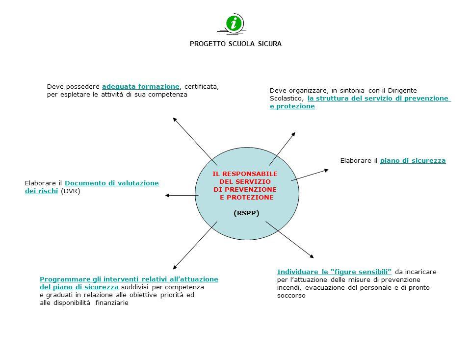 PROGETTO SCUOLA SICURA IL RESPONSABILE DEL SERVIZIO DI PREVENZIONE E PROTEZIONE (RSPP) Deve possedere adeguata formazione, certificata, per espletare