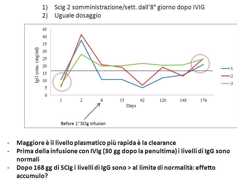 1)Scig 2 somministrazione/sett. dall'8° giorno dopo IVIG 2)Uguale dosaggio -Maggiore è il livello plasmatico più rapida è la clearance -Prima della in