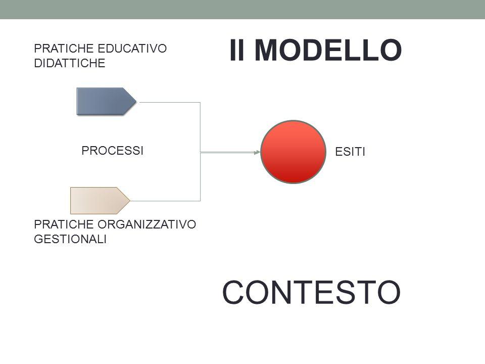 Il MODELLO PROCESSI ESITI CONTESTO PRATICHE EDUCATIVO DIDATTICHE PRATICHE ORGANIZZATIVO GESTIONALI