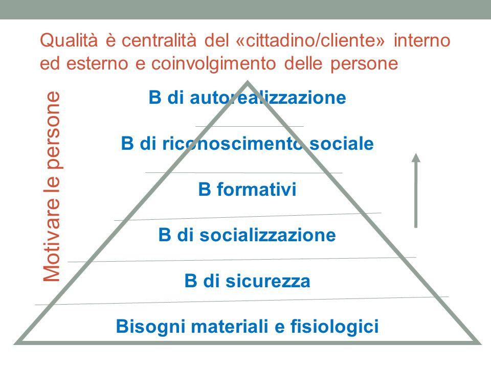 Motivare le persone B di autorealizzazione B di riconoscimento sociale B formativi B di socializzazione B di sicurezza Bisogni materiali e fisiologici