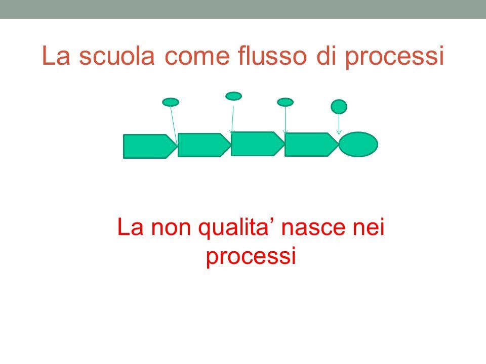 La scuola come flusso di processi La non qualita' nasce nei processi