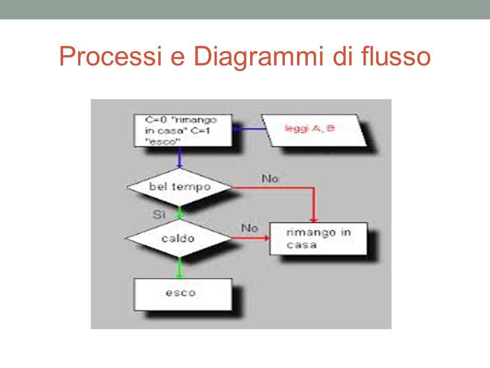 Processi e Diagrammi di flusso