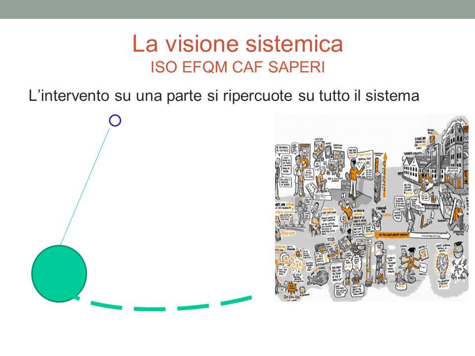 La visione sistemica ISO EFQM CAF SAPERI L'intervento su una parte si ripercuote su tutto il sistema