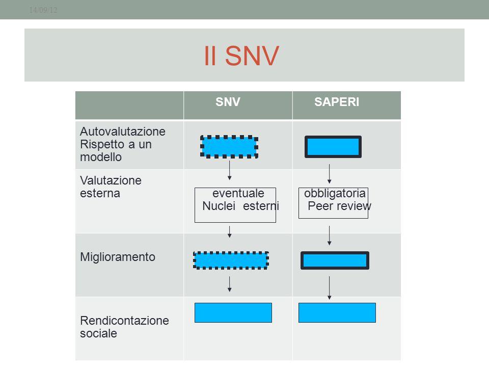 Il SNV 14/09/12 SNV SAPERI Autovalutazione Rispetto a un modello Valutazione esterna eventuale Nuclei esterni obbligatoria Peer review Miglioramento R