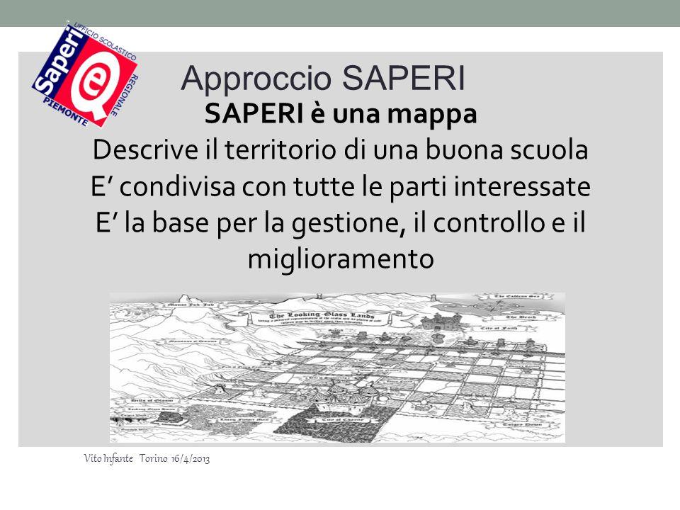 SAPERI è una mappa Descrive il territorio di una buona scuola E' condivisa con tutte le parti interessate E' la base per la gestione, il controllo e i
