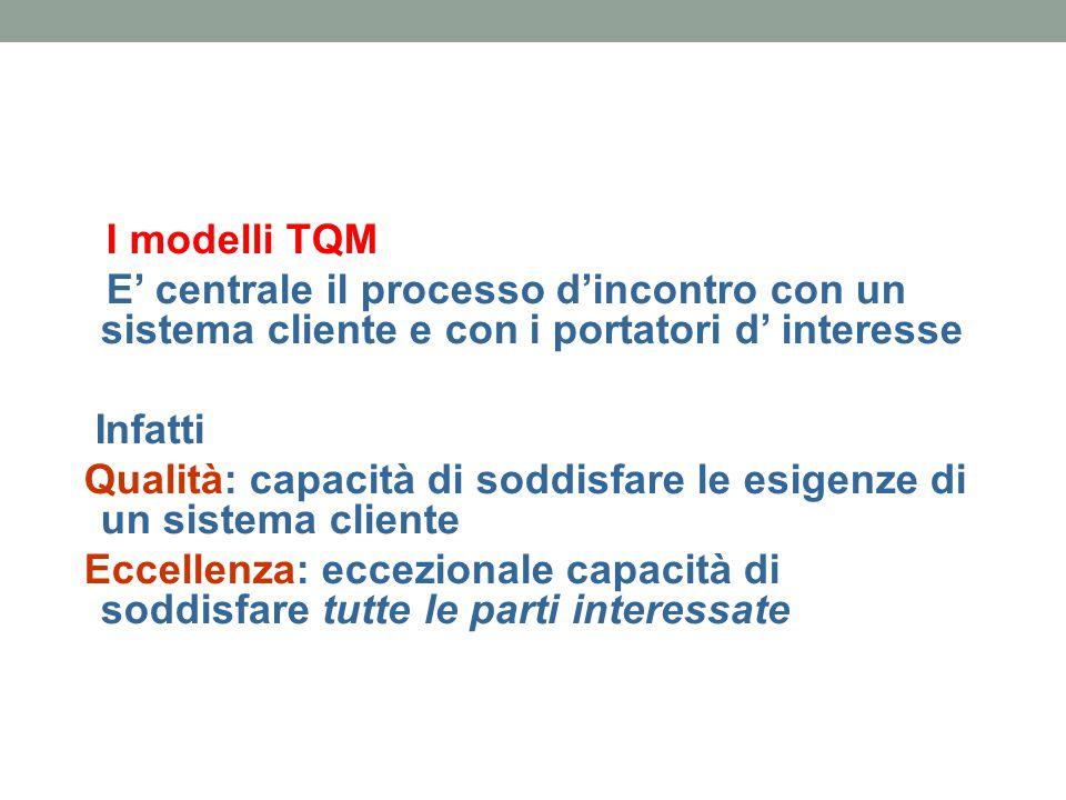 I modelli TQM E' centrale il processo d'incontro con un sistema cliente e con i portatori d' interesse Infatti Qualità: capacità di soddisfare le esig