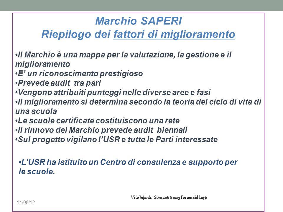 14/09/12 Marchio SAPERI Riepilogo dei fattori di miglioramento Il Marchio è una mappa per la valutazione, la gestione e il miglioramento E' un riconos