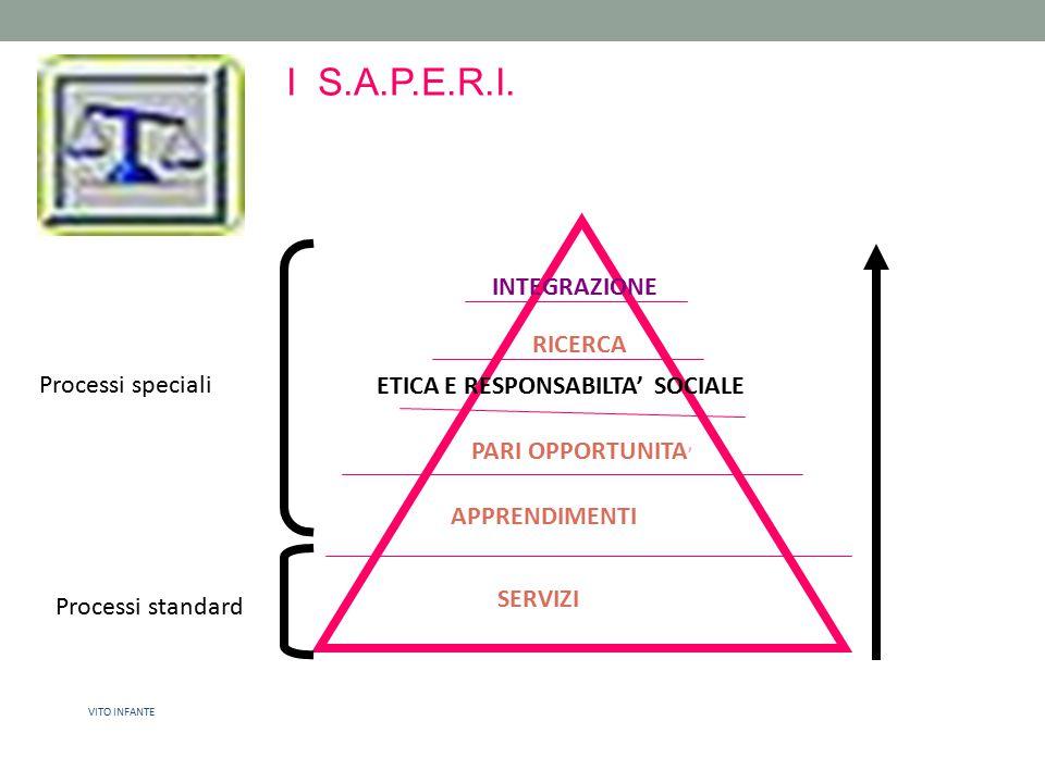 I S.A.P.E.R.I. SERVIZI APPRENDIMENTI PARI OPPORTUNITA ' ETICA E RESPONSABILTA' SOCIALE RICERCA INTEGRAZIONE VITO INFANTE Processi speciali Processi st