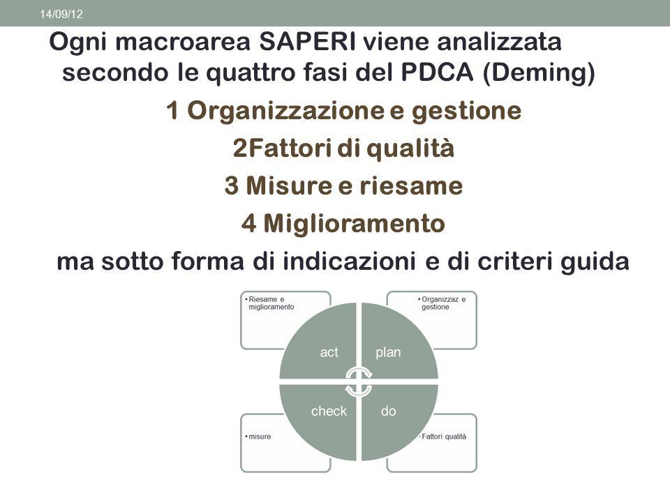 Ogni macroarea SAPERI viene analizzata secondo le quattro fasi del PDCA (Deming) 1 Organizzazione e gestione 2Fattori di qualità 3 Misure e riesame 4