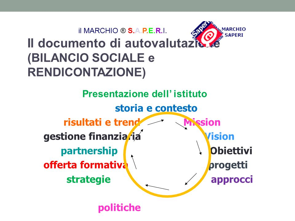 Il documento di autovalutazione (BILANCIO SOCIALE e RENDICONTAZIONE) Presentazione dell' istituto storia e contesto risultati e trend Mission gestione