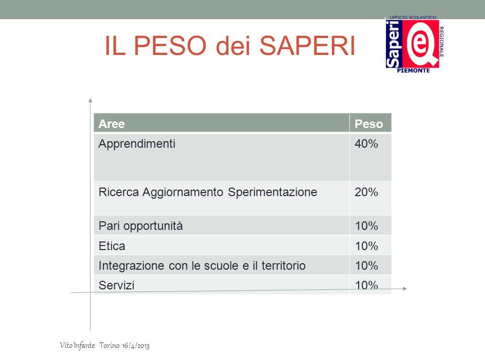 IL PESO dei SAPERI AreePeso Apprendimenti40% Ricerca Aggiornamento Sperimentazione20% Pari opportunità10% Etica10% Integrazione con le scuole e il ter
