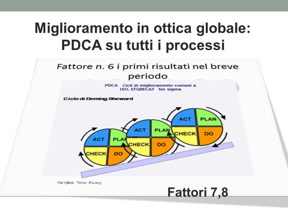 Fattori 7,8 Miglioramento in ottica globale: PDCA su tutti i processi