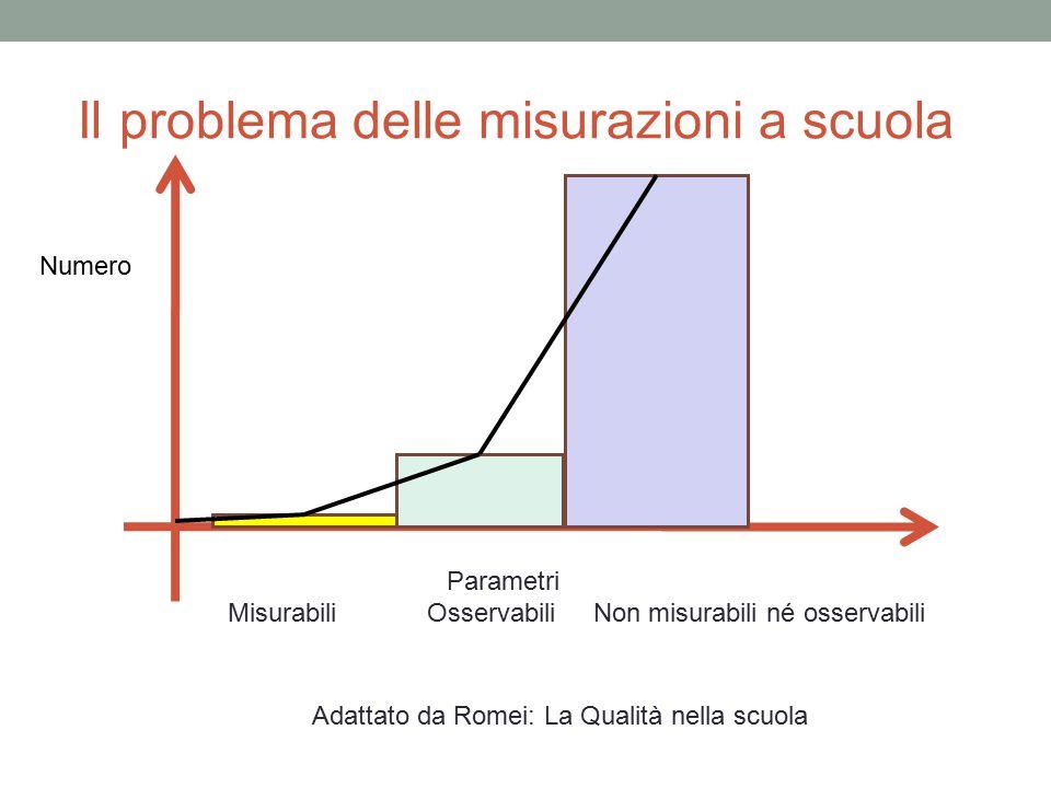 Il problema delle misurazioni a scuola Parametri Misurabili Osservabili Non misurabili né osservabili Adattato da Romei: La Qualità nella scuola Numer